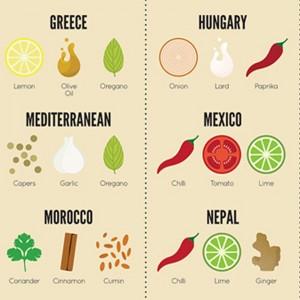 Spices-World-Full-Petevierkant