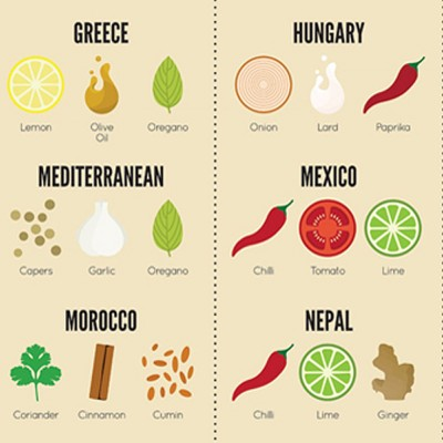 Spices-World-Full-Petevierkant
